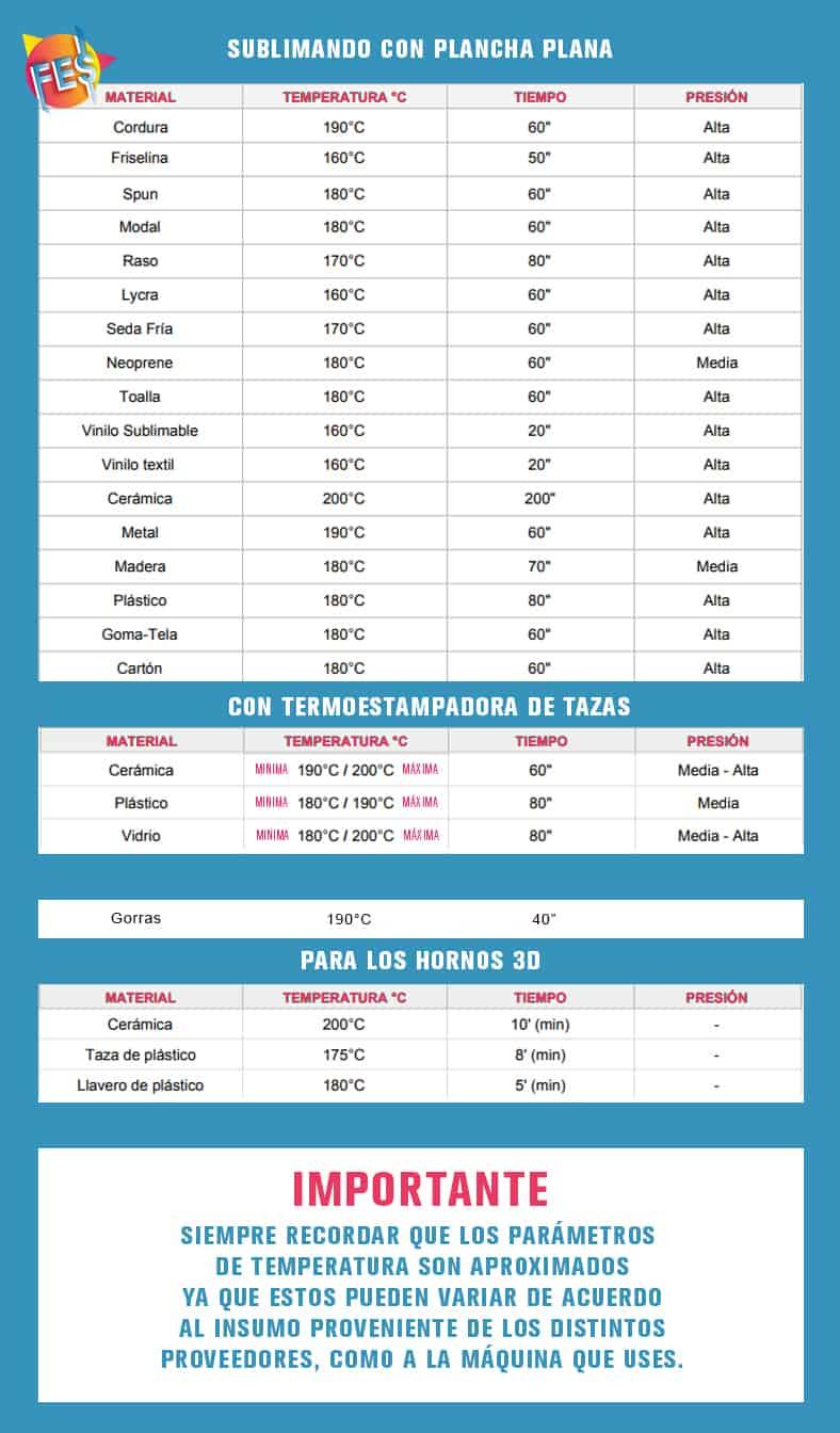 TABLA DE TEMPERATURAS - FES